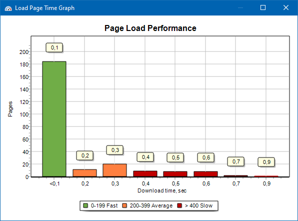 Page Speed Load Performance